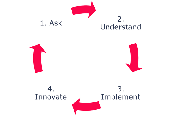 The Customer Insights Cycle