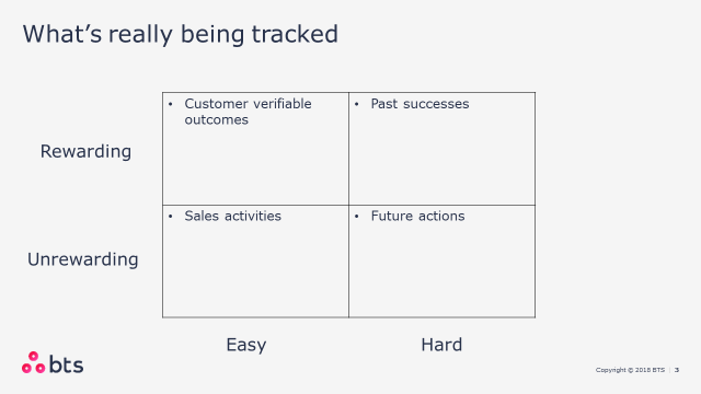 CRM What is Actually Tracked