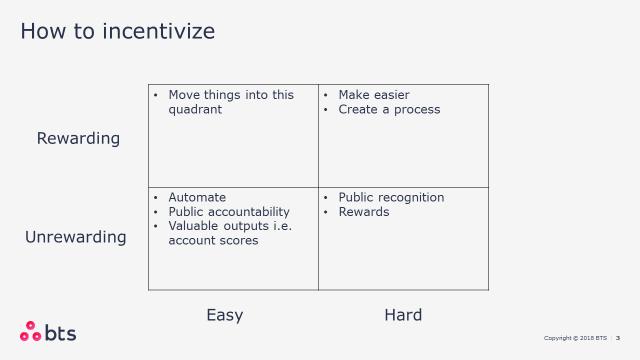 CRM How to Incentivize