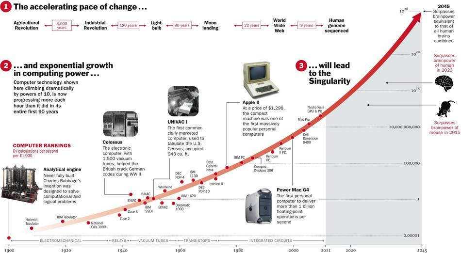 pace of computing change