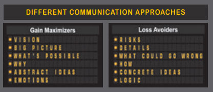 Different Communication Approaches