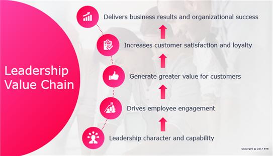 Leadership Skills Value Chain