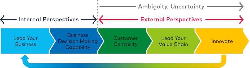 Five Pillars of Business Acumen