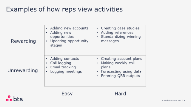 CRM Examples of How Reps View Activities